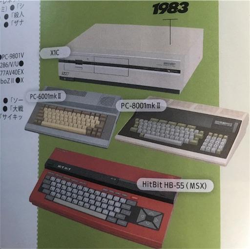 1983年のパソコン