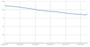 弟の体重折れ線グラフ